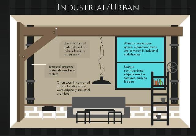 konsep desain interior industrial