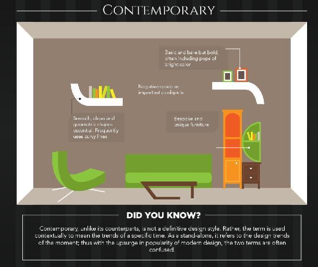 konsep desain interior kontemporer