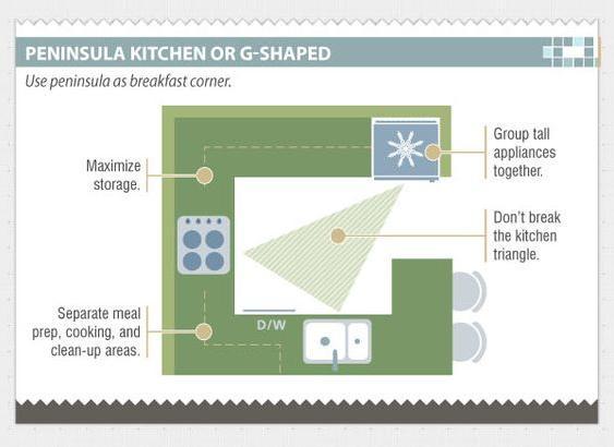 desain dapur; Layout dapur