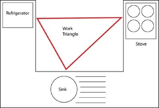 dekorasi dapur, golden triangle