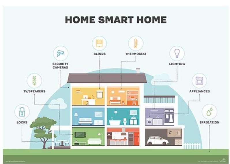 desain smart hoem rumah pintar