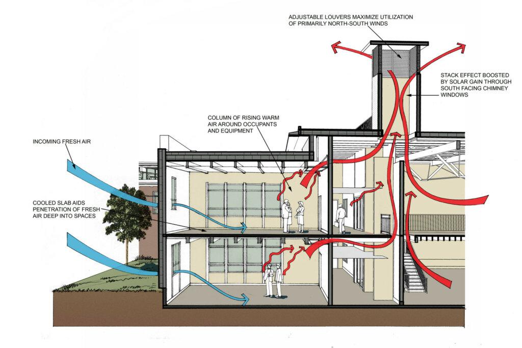 sirkulasi udara dalam desain mall